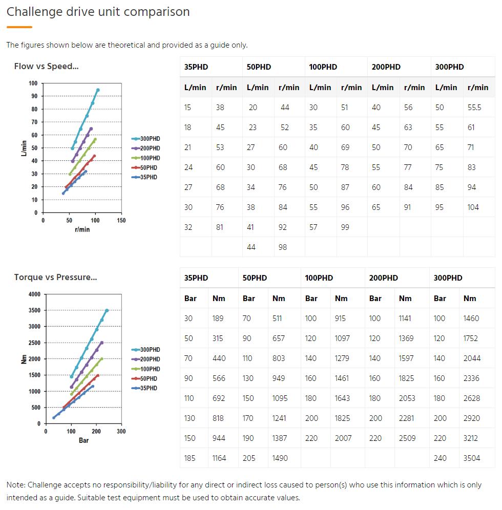 Challenge drive unit comparison